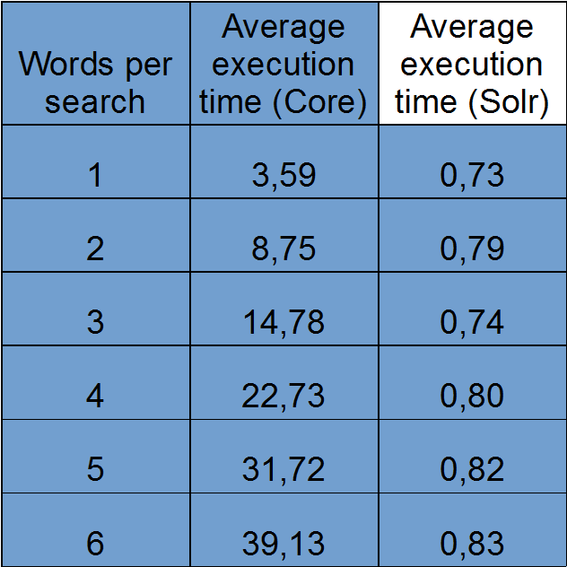 Enlightening - The Dark Art of Solr Search with Drupal